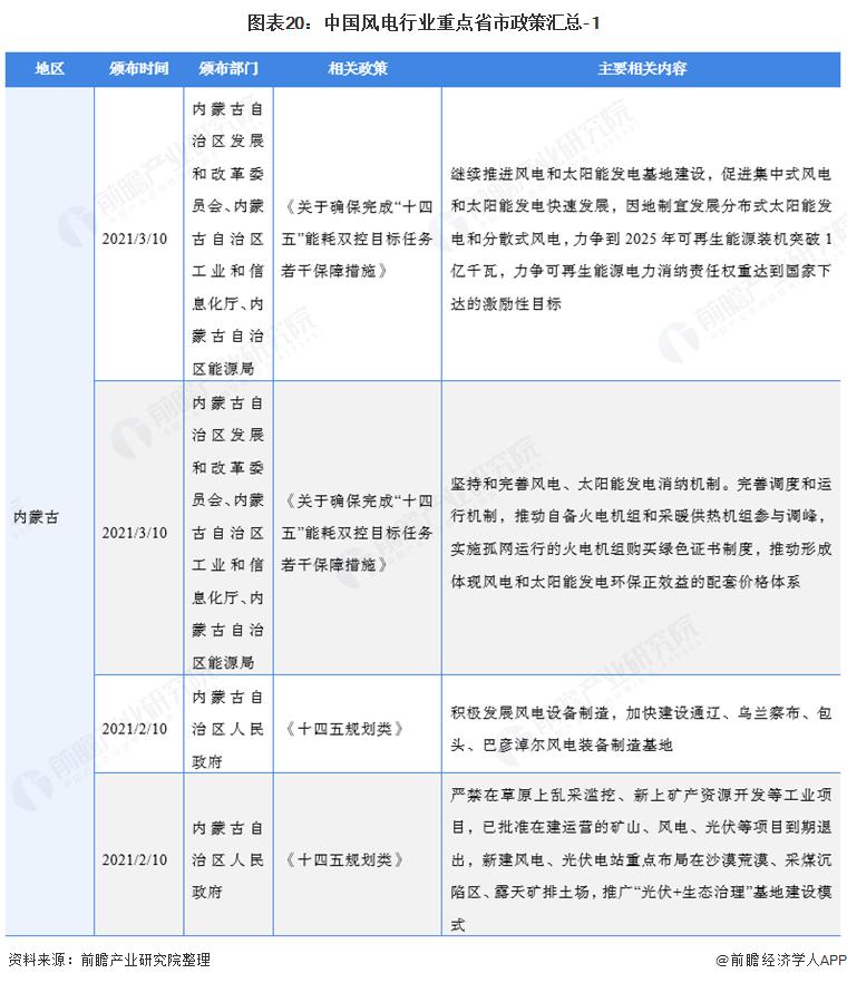 图表20:中国风电行业重点省市政策汇总-1
