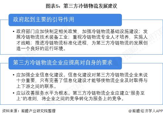 图表5:第三方冷链物流发展建议