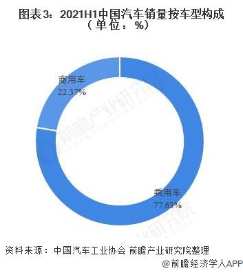 图表3:2021H1中国汽车销量按车型构成(单位:%)