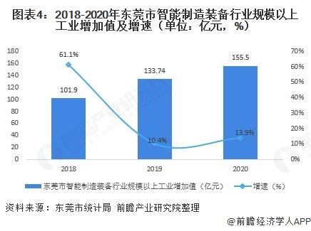 圖表4:2018-2020年東莞市智能制造裝備行業規模以上工業增加值及增速(單位:億元,%)
