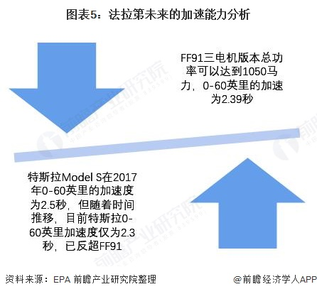 图表5:法拉第未来的加速能力分析