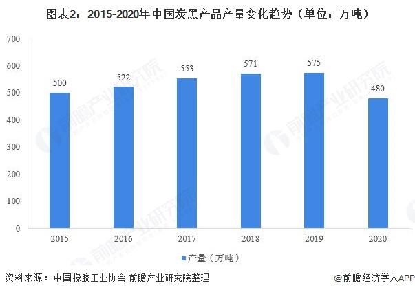 图表2:2015-2020年中国炭黑产品产量变化趋势(单位:万吨)