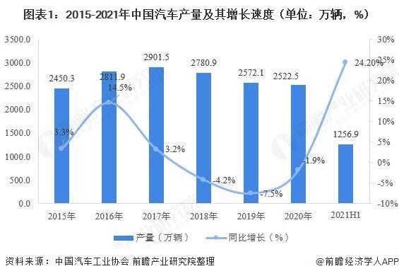 图表1:2015-2021年中国汽车产量及其增长速度(单位:万辆,%)