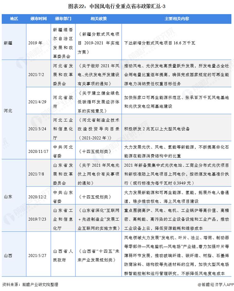 图表22:中国风电行业重点省市政策汇总-3