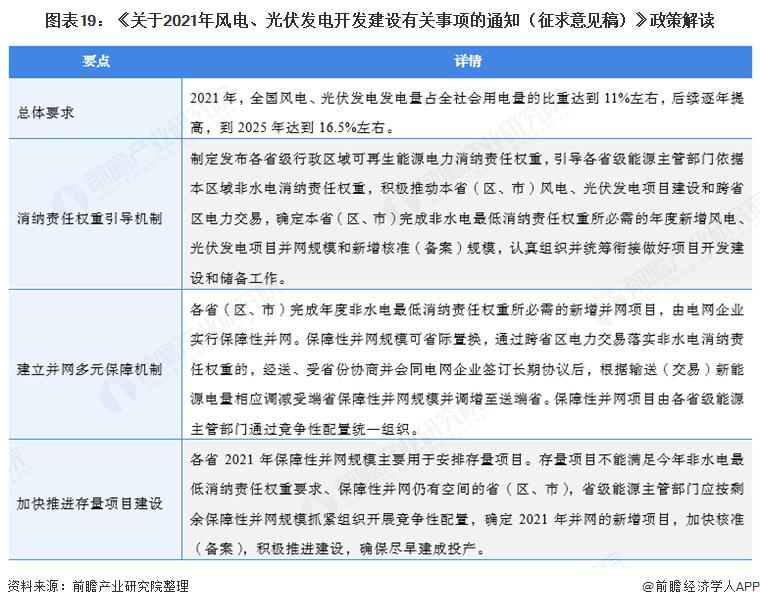 图表19:《关于2021年风电、光伏发电开发建设有关事项的通知(征求意见稿)》政策解读