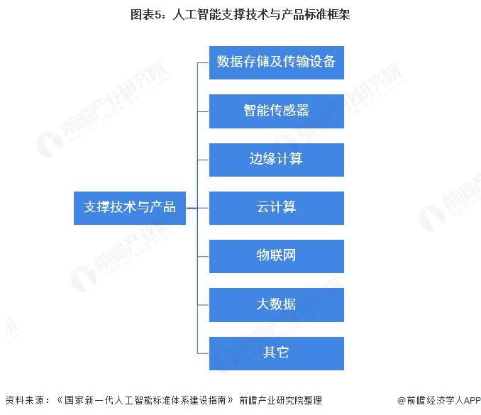 圖表5:人工智能支撐技術與產品標準框架