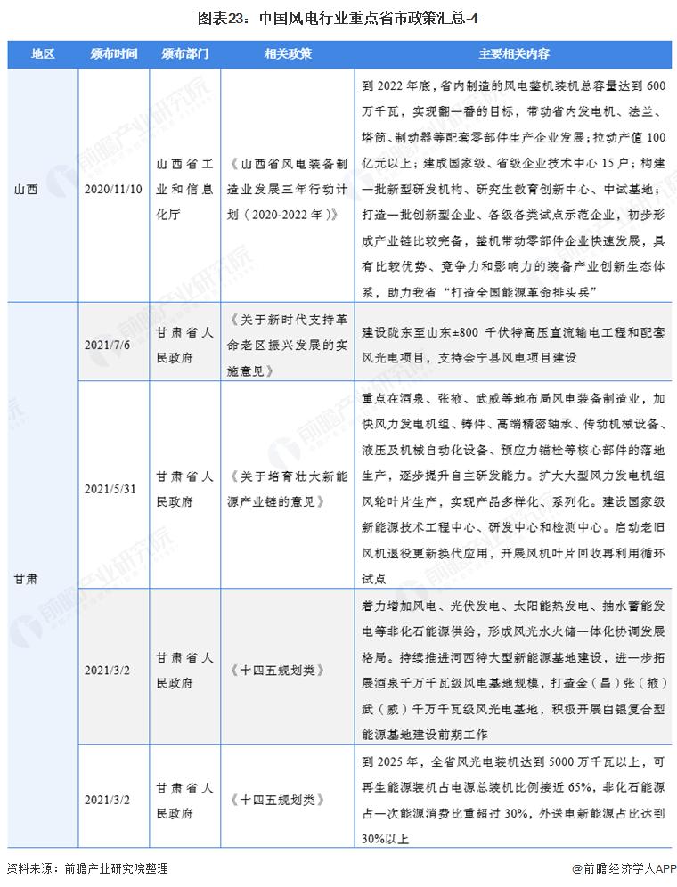 图表23:中国风电行业重点省市政策汇总-4