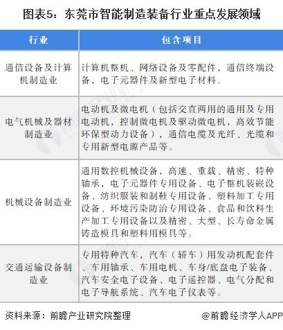 圖表5:東莞市智能制造裝備行業重點發展領域