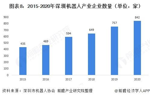 圖表8:2015-2020年深圳機器人產業企業數量(單位:家)