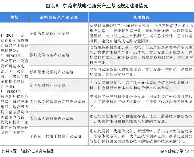 圖表6:東莞市戰略性新興產業基地規劃建設情況