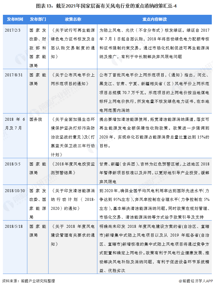 图表13:截至2021年国家层面有关风电行业的重点消纳政策汇总-4