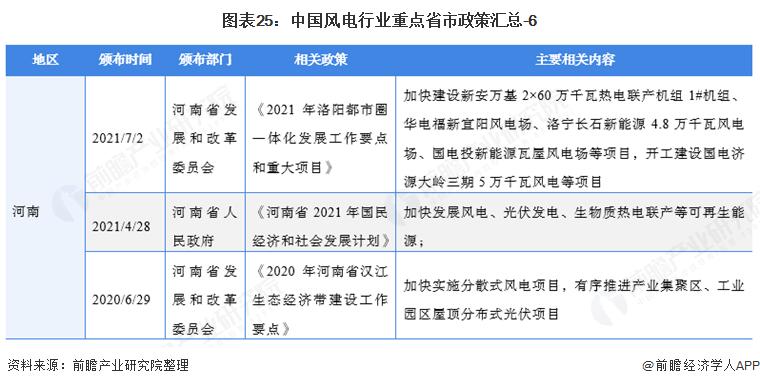 图表25:中国风电行业重点省市政策汇总-6