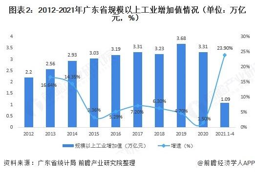 圖表2:2012-2021年廣東省規模以上工業增加值情況(單位:萬億元,%)