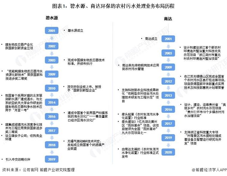图表1:碧水源、商达环保的农村污水处理业务布局历程
