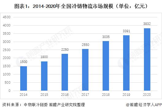 图表1:2014-2020年全国冷链物流市场规模(单位:亿元)
