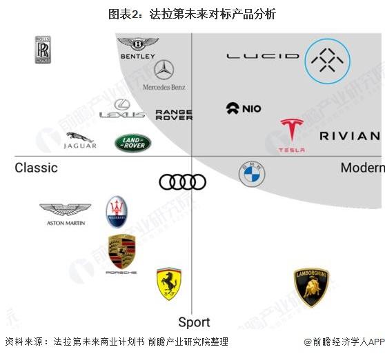 图表2:法拉第未来对标产品分析