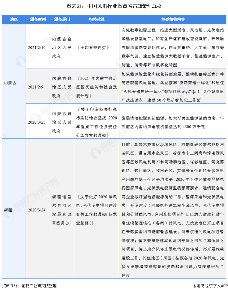 图表21:中国风电行业重点省市政策汇总-2