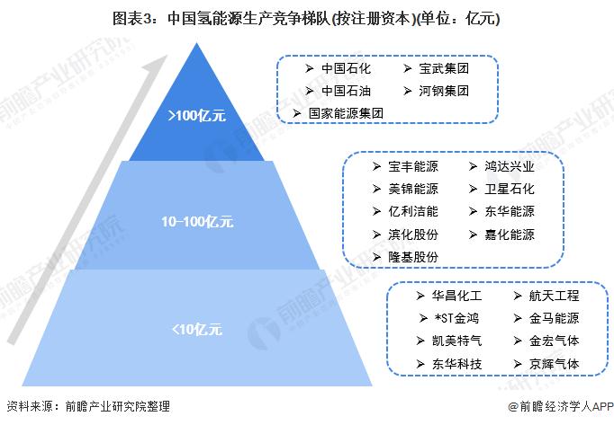 图表3:中国氢能源生产竞争梯队(按注册资本)(单位:亿元)