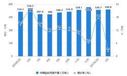 2021年1-4月中国铝材行业产量规模及<em>进出口</em><em>市场</em>分析 1-4月铝材产量将近1900万吨