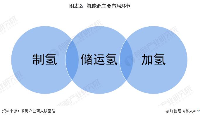 图表2:氢能源主要布局环节
