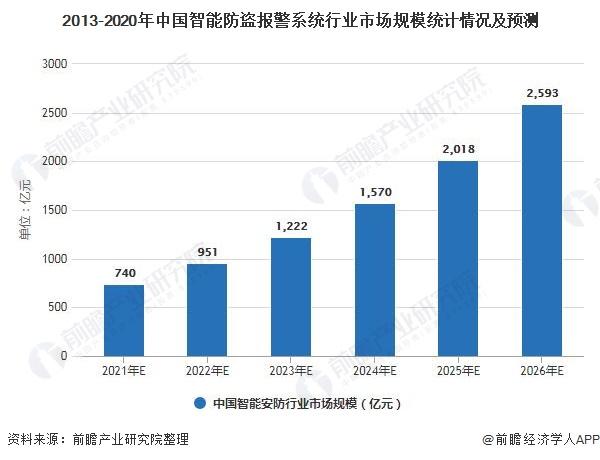 2013-2020年中国智能防盗报警系统行业市场规模统计情况及预测