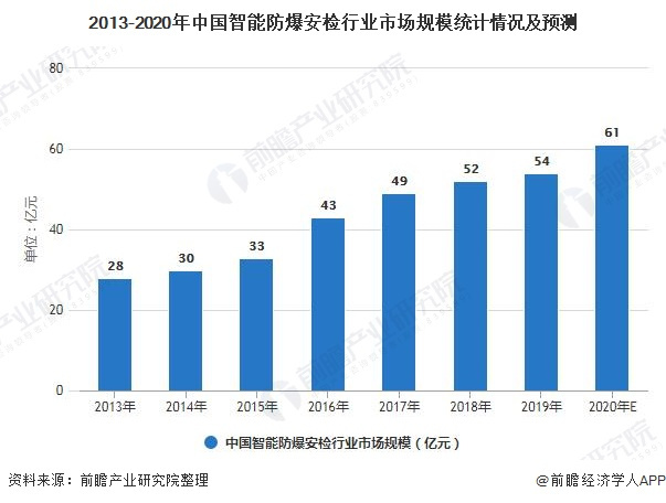 2013-2020年中国智能防爆安检行业市场规模统计情况及预测