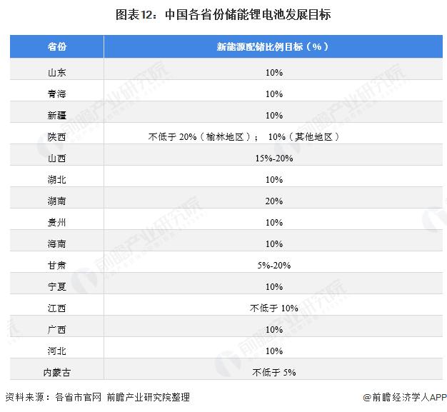 图表12:中国各省份储能锂电池发展目标