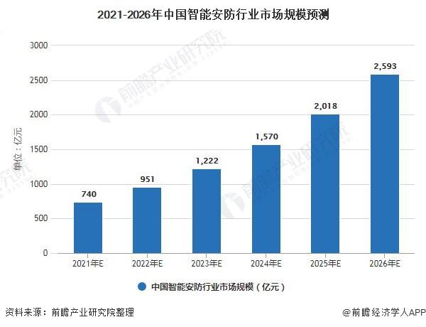 2021-2026年中国智能安防行业市场规模预测