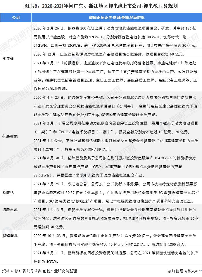 图表8:2020-2021年间广东、浙江地区锂电池上市公司-锂电池业务规划
