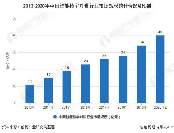 2013-2020年中国智能楼宇对讲行业市场规模统计情况及预测