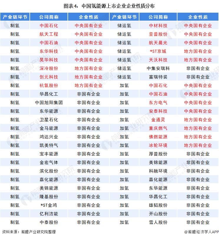 图表4:中国氢能源上市企业企业性质分布