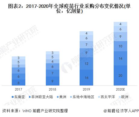 图表2:2017-2020年全球疫苗行业采购分布变化情况(单位:亿剂量)