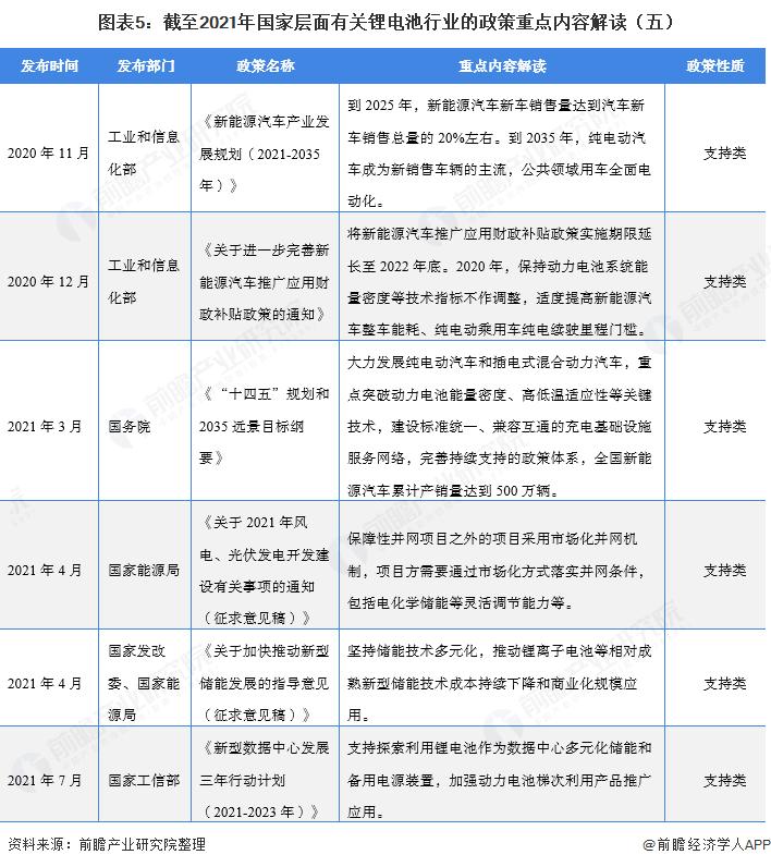 图表5:截至2021年国家层面有关锂电池行业的政策重点内容解读(五)
