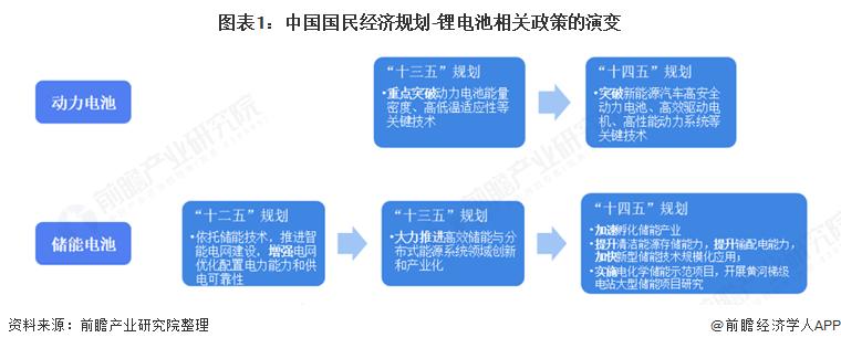 图表1:中国国民经济规划-锂电池相关政策的演变