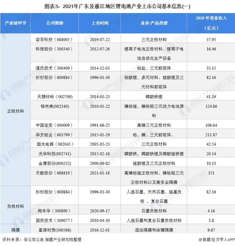 图表3:2021年广东及浙江地区锂电池产业上市公司基本信息(一)
