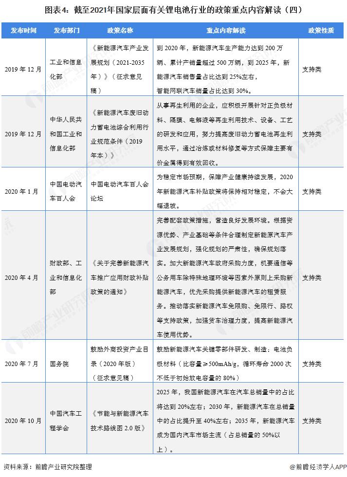 图表4:截至2021年国家层面有关锂电池行业的政策重点内容解读(四)