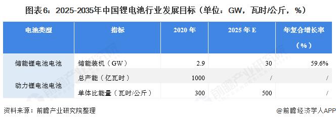 图表6:2025-2035年中国锂电池行业发展目标(单位:GW,瓦时/公斤,%)