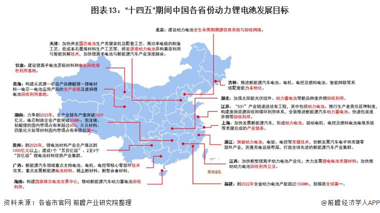 """图表13:""""十四五""""期间中国各省份动力锂电池发展目标"""