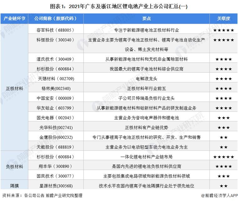 图表1:2021年广东及浙江地区锂电池产业上市公司汇总(一)