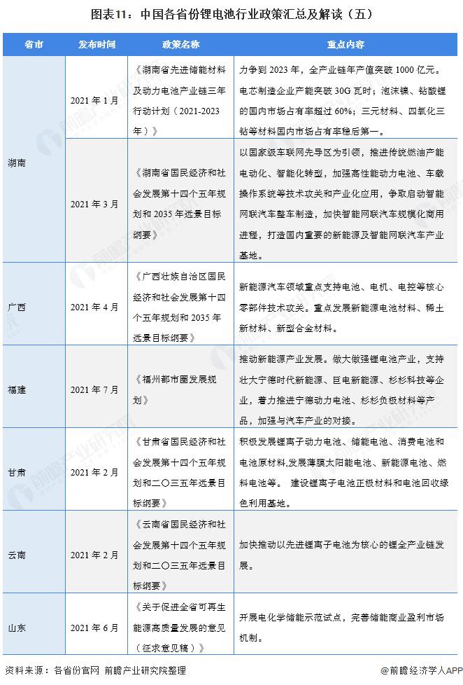 图表11:中国各省份锂电池行业政策汇总及解读(五)