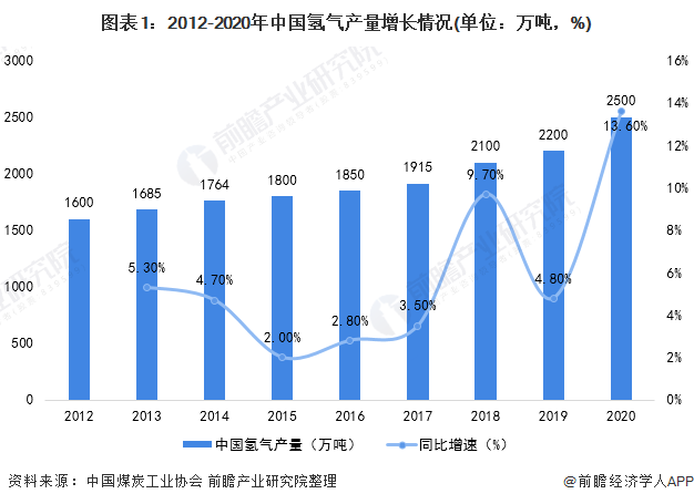 图表1:2012-2020年中国氢气产量增长情况(单位:万吨,%)