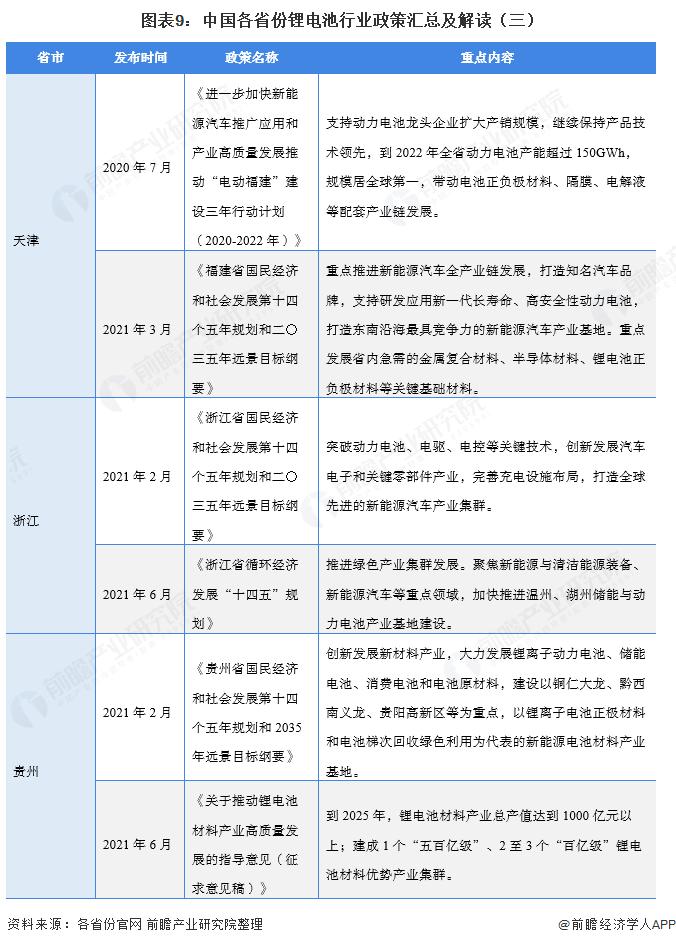 图表9:中国各省份锂电池行业政策汇总及解读(三)