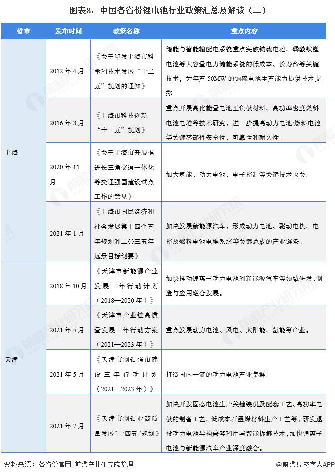 图表8:中国各省份锂电池行业政策汇总及解读(二)