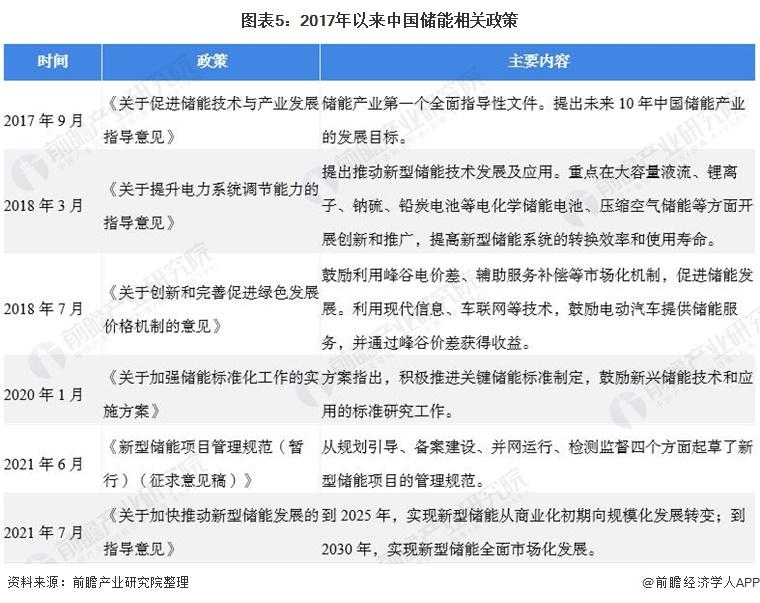 图表5:2017年以来中国储能相关政策