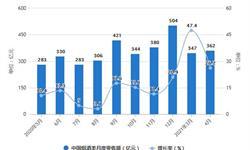 2021年1-4月中国<em>烟草</em><em>制品</em>行业产量规模及出口贸易情况 1-4月烤烟出口量突破3万吨