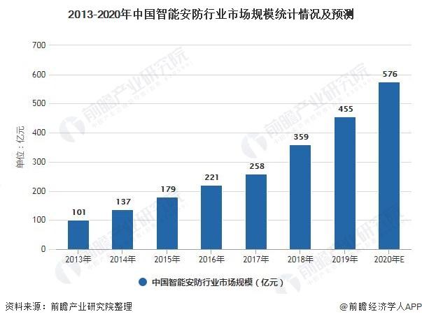 2013-2020年中国智能安防行业市场规模统计情况及预测