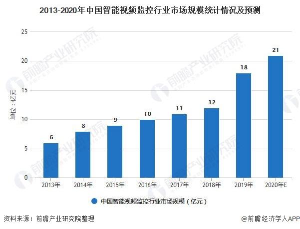 2013-2020年中国智能视频监控行业市场规模统计情况及预测