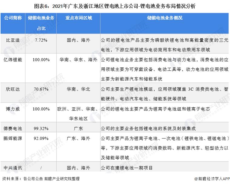 图表6:2021年广东及浙江地区锂电池上市公司-锂电池业务布局情况分析