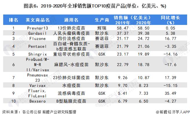 图表6:2019-2020年全球销售额TOP10疫苗产品(单位:亿美元、%)