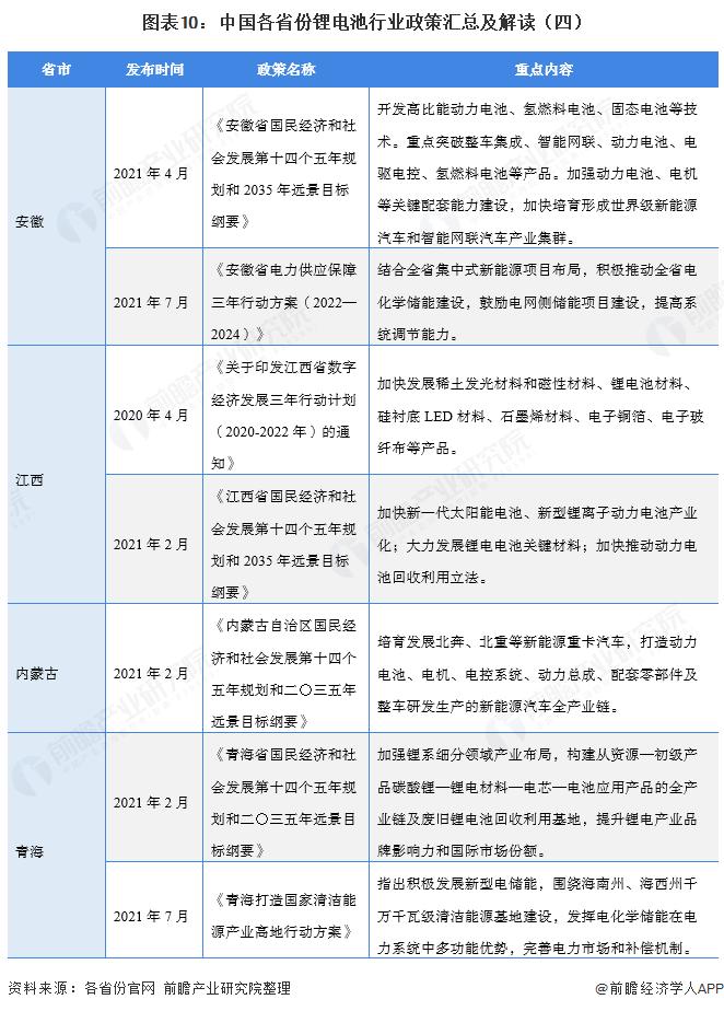 图表10:中国各省份锂电池行业政策汇总及解读(四)